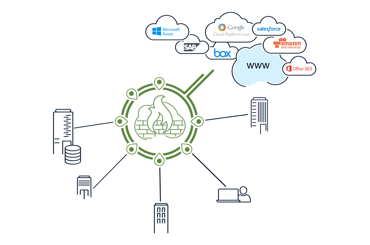 Communication Hubs - AWS, Azure, and Cloud access | Cato