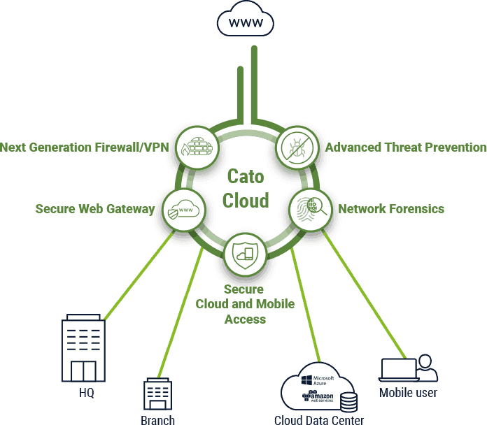 Firewall As A Service Fwaas Cato Networks