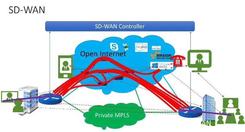 How Route Diversity In Sd Wan Provides Mpls Like Determinism