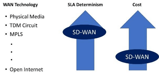 SLA-vs-Cost-with-SD-WAN