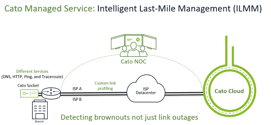 Cato Introduces Intelligent Last-Mile Management For SD-WAN Services