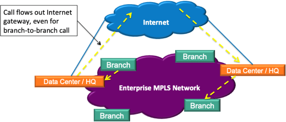 Centralized Internet access architectural model