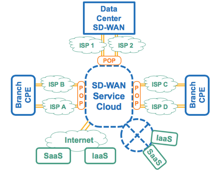 Figure 3: SD-WAN Architectural Model