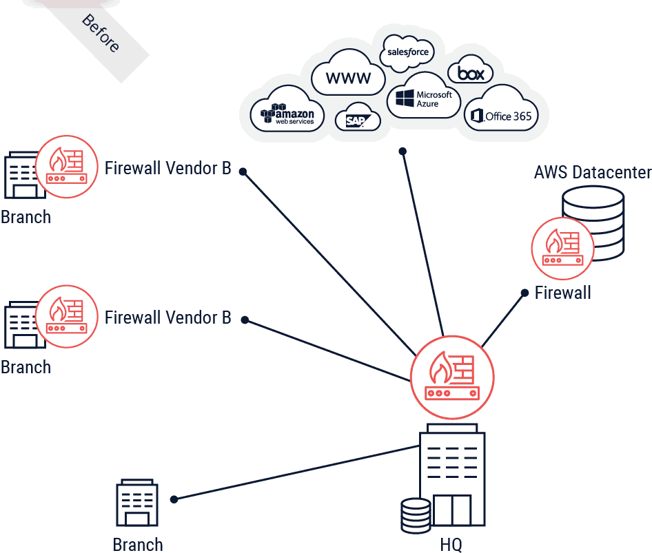 Paysafe before architecture