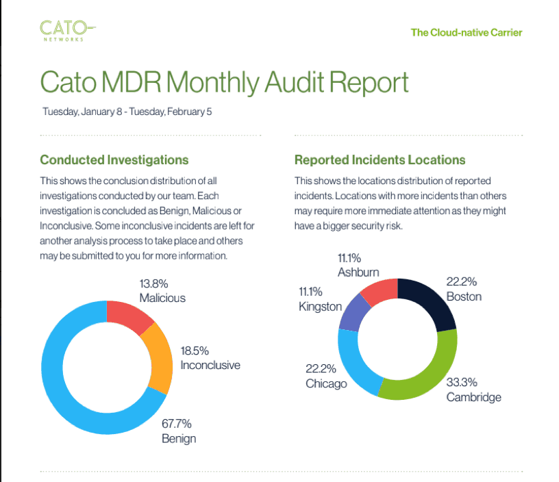 MDR Audit Report