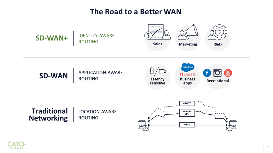 the road to a better wan