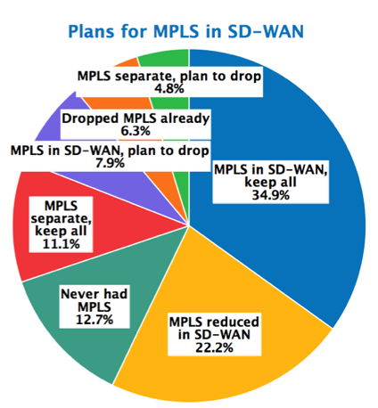 Plans for MPLS in the SD-WAN