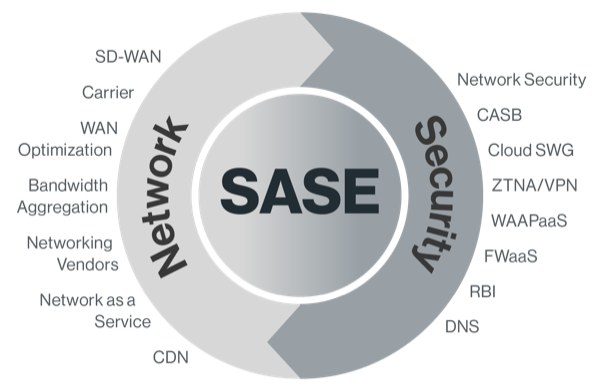 SASE converges networking and security capabilities for all edges into a global, cloud-native platform