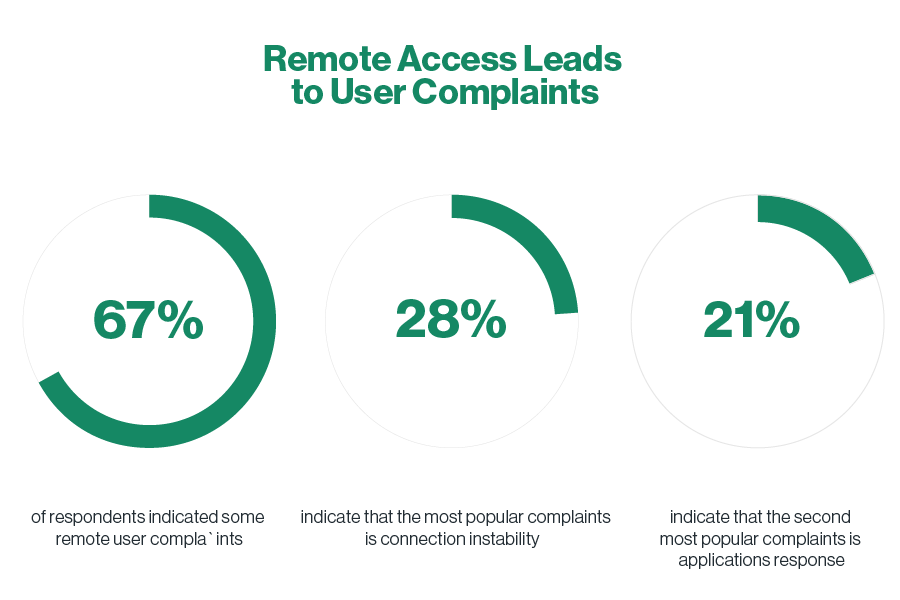 Remote Access Leads -to User Complaints