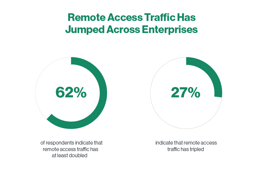 Remote Access Traffic Has Jumped