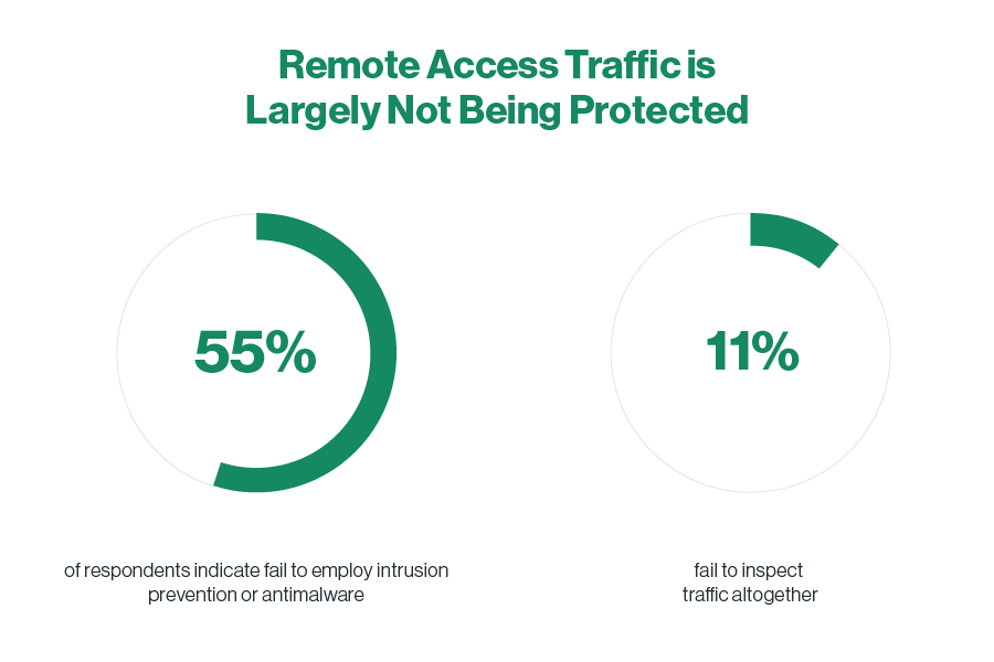 Remote Access Traffic is-Largely Not Being Protected