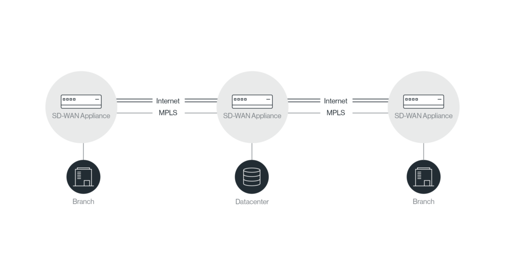 What is Software-Defined WAN and what does solution does it provide