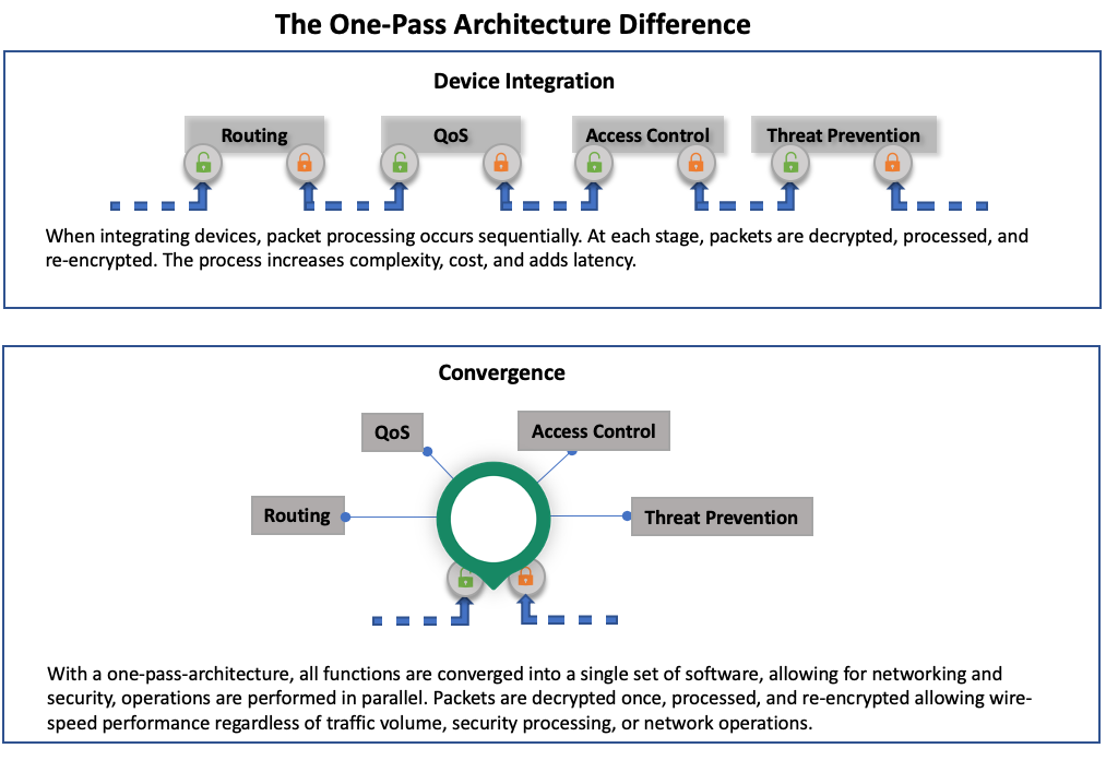 One-Pass Architecture