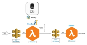 Shrinking a Machine Learning Pipeline for AWS Lambda