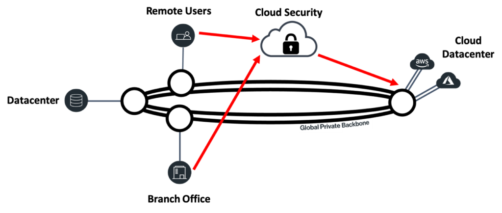 Figure 2. Security delivered from a cloud service